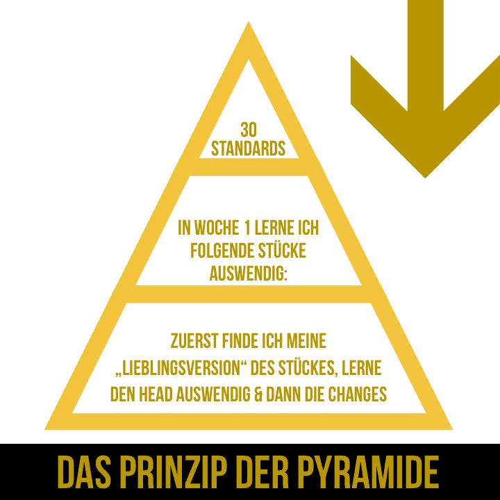 Das Prinzip der Pyramide (SMART-Formel)