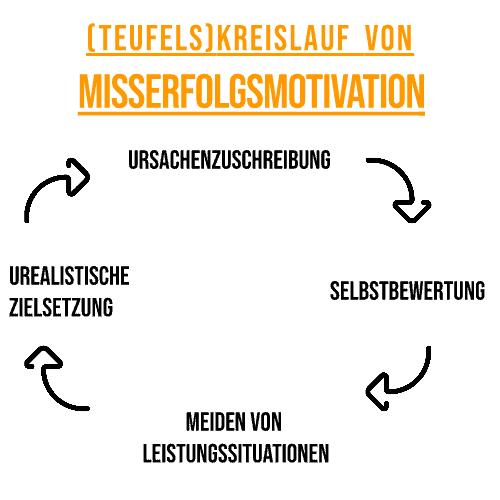 Kreislauf von Misserfolgsmotivation