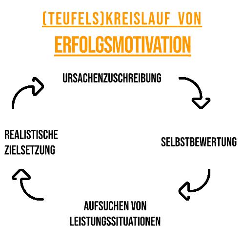 Kreislauf von Erfolgsmotivation